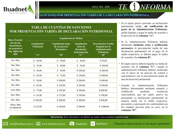 TABLA DE CUANTÍAS DE SANCIONESPOR PRESENTACIÓN TARDÍA DE DECLARACIÓN PATRIMONIAL
